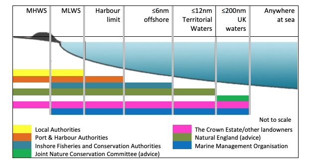 Coastal Roles and Responsibilities
